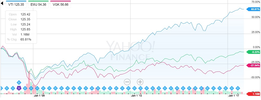 VTI、EWJ、VGKの比較グラフ。