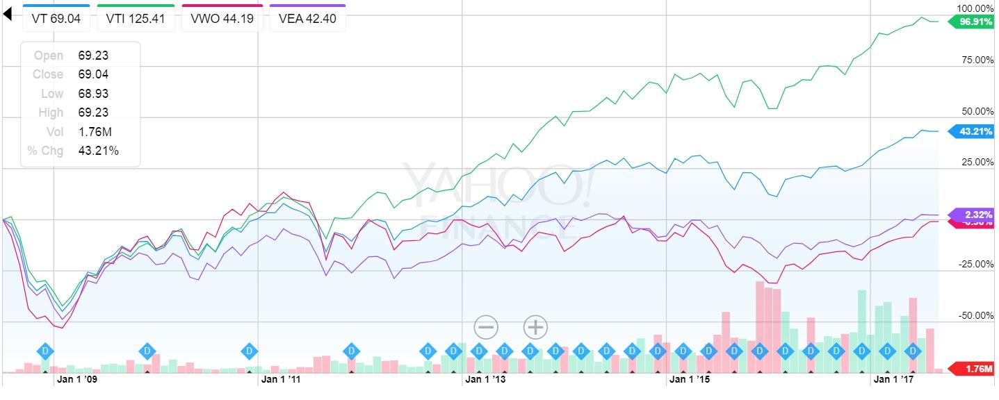 VT、VTI、VWO、VEAの比較グラフ
