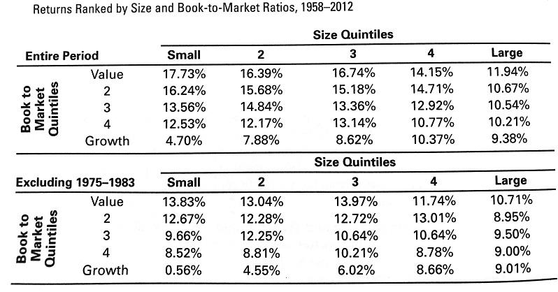 小型株とPBRの平均リターン表