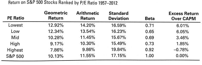 PERの分析表