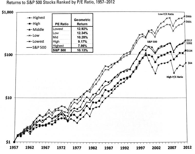 PERの分析チャート