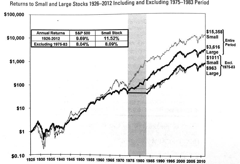 小型株効果の分析チャート