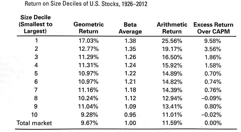 小型株効果の分析表