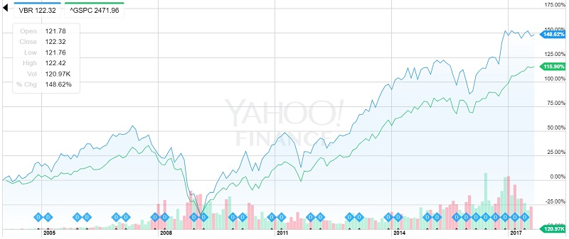 VBRとS&Pの比較グラフ